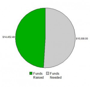 SK6Funds_Chart_082013