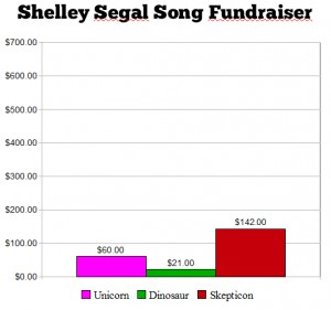 Shelly_Fundraiser_Chart